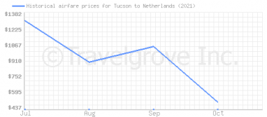 Price overview for flights from Tucson to Netherlands