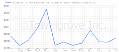 Price overview for flights from Tucson to North America