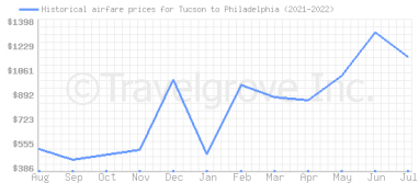 Price overview for flights from Tucson to Philadelphia
