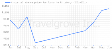 Price overview for flights from Tucson to Pittsburgh