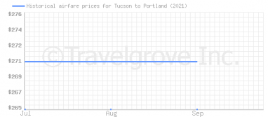 Price overview for flights from Tucson to Portland