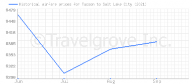 Price overview for flights from Tucson to Salt Lake City
