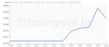 Price overview for flights from Tucson to Seattle
