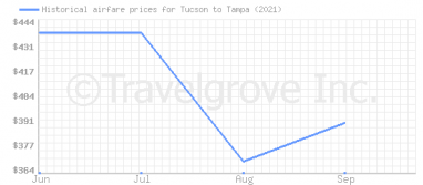 Price overview for flights from Tucson to Tampa