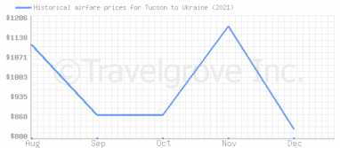 Price overview for flights from Tucson to Ukraine