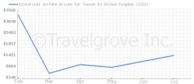 Price overview for flights from Tucson to United Kingdom