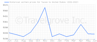 Price overview for flights from Tucson to United States