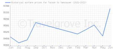 Price overview for flights from Tucson to Vancouver