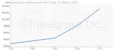 Price overview for flights from Tucson to Venice