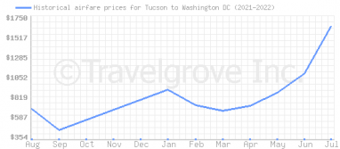 Price overview for flights from Tucson to Washington DC