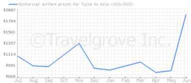 Price overview for flights from Tulsa to Asia