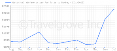Price overview for flights from Tulsa to Bombay