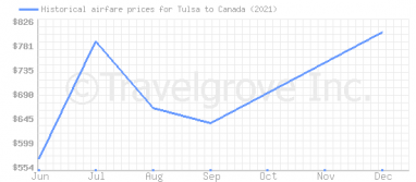 Price overview for flights from Tulsa to Canada