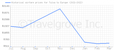 Price overview for flights from Tulsa to Europe