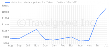 Price overview for flights from Tulsa to India