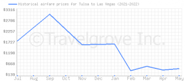 Price overview for flights from Tulsa to Las Vegas