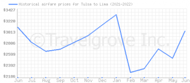 Price overview for flights from Tulsa to Lima
