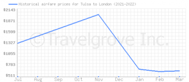 Price overview for flights from Tulsa to London
