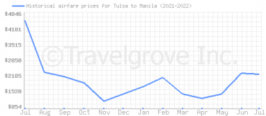 Price overview for flights from Tulsa to Manila
