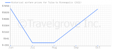 Price overview for flights from Tulsa to Minneapolis