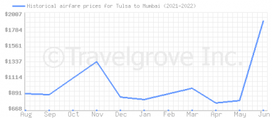 Price overview for flights from Tulsa to Mumbai