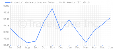 Price overview for flights from Tulsa to North America