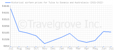 Price overview for flights from Tulsa to Oceania and Australasia