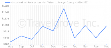 Price overview for flights from Tulsa to Orange County
