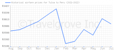 Price overview for flights from Tulsa to Peru