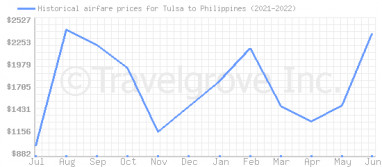 Price overview for flights from Tulsa to Philippines