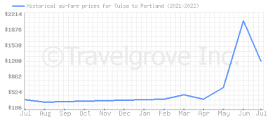 Price overview for flights from Tulsa to Portland