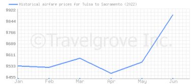 Price overview for flights from Tulsa to Sacramento