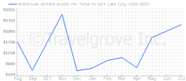Price overview for flights from Tulsa to Salt Lake City
