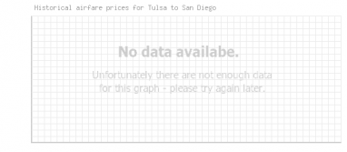Price overview for flights from Tulsa to San Diego