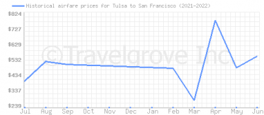 Price overview for flights from Tulsa to San Francisco