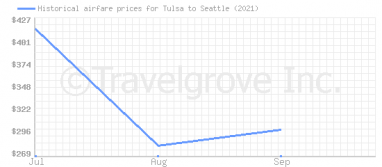 Price overview for flights from Tulsa to Seattle