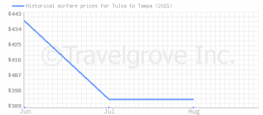 Price overview for flights from Tulsa to Tampa