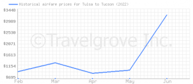 Price overview for flights from Tulsa to Tucson
