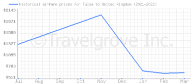 Price overview for flights from Tulsa to United Kingdom