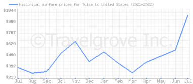 Price overview for flights from Tulsa to United States