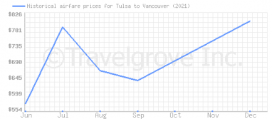 Price overview for flights from Tulsa to Vancouver
