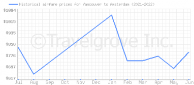 Price overview for flights from Vancouver to Amsterdam