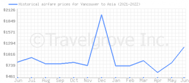 Price overview for flights from Vancouver to Asia