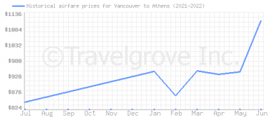 Price overview for flights from Vancouver to Athens