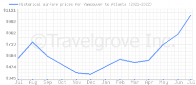 Price overview for flights from Vancouver to Atlanta