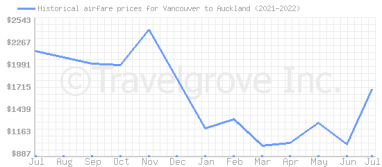 Price overview for flights from Vancouver to Auckland