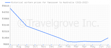 Price overview for flights from Vancouver to Australia