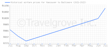 Price overview for flights from Vancouver to Baltimore