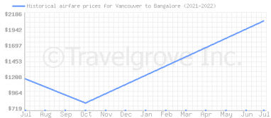 Price overview for flights from Vancouver to Bangalore