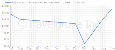 Price overview for flights from Vancouver to Basel
